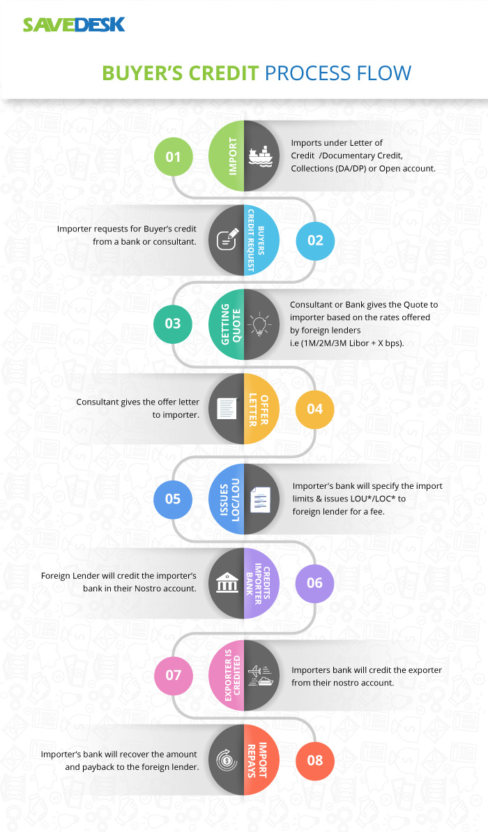 BUYERS CREDIT PROCESS FLOW INFOGRAPHIC