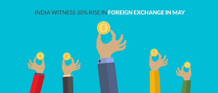 India Witness 30% Rise In Foreign Exchange In May
